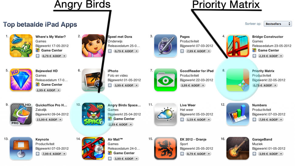 Priority Matrix selling better than Angry Birds in Netherlands ...