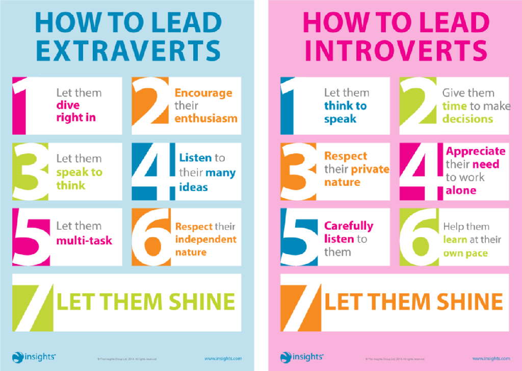 Managing Introverts vs. Extroverts [InfoGraphic]