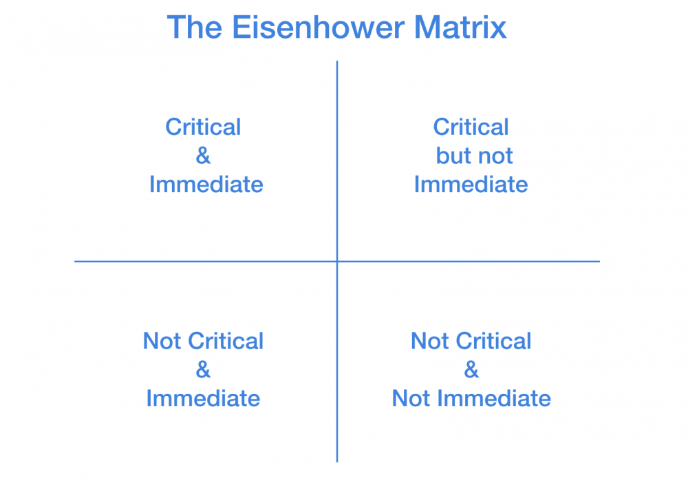 Eisenhower's Productivity Formula