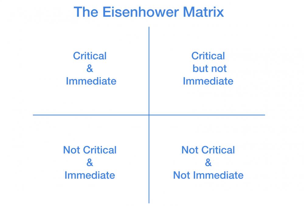 Eisenhower's Productivity Formula