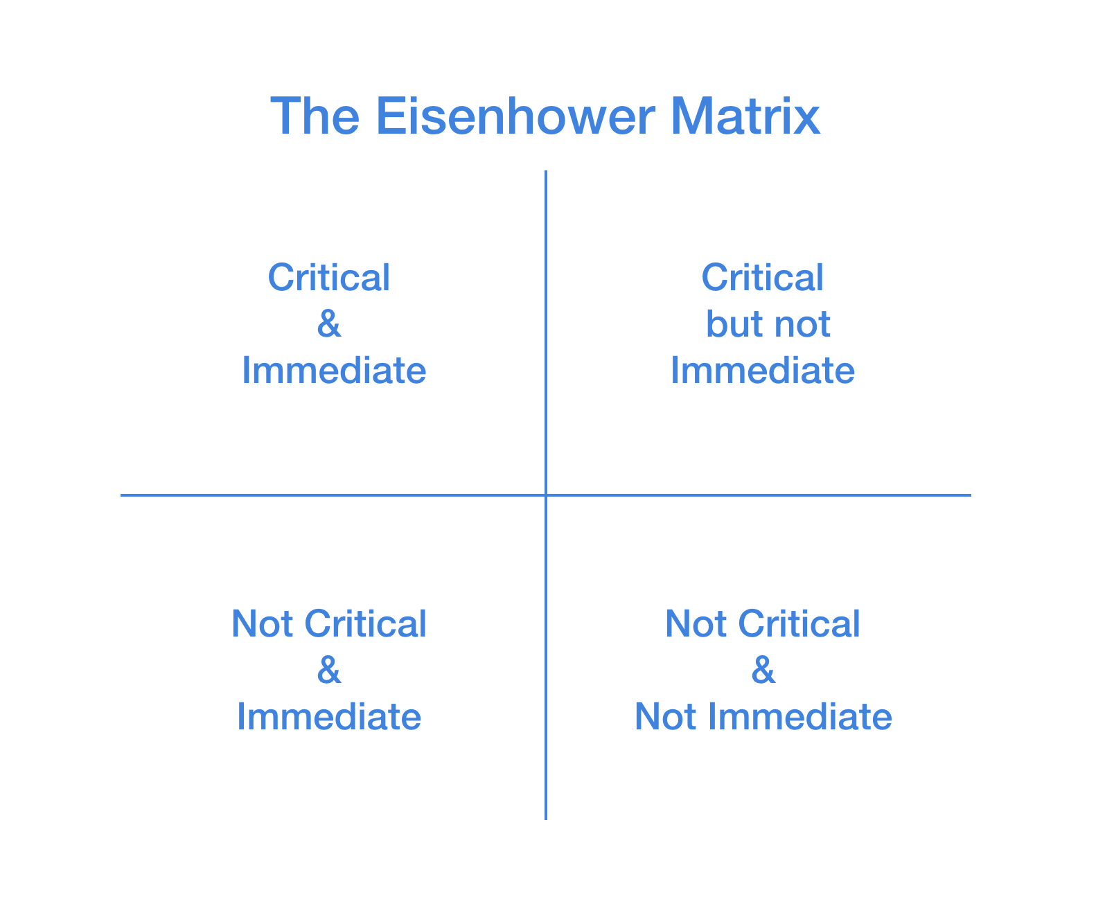 Eisenhower's Productivity Formula by appfluence.com/productivity